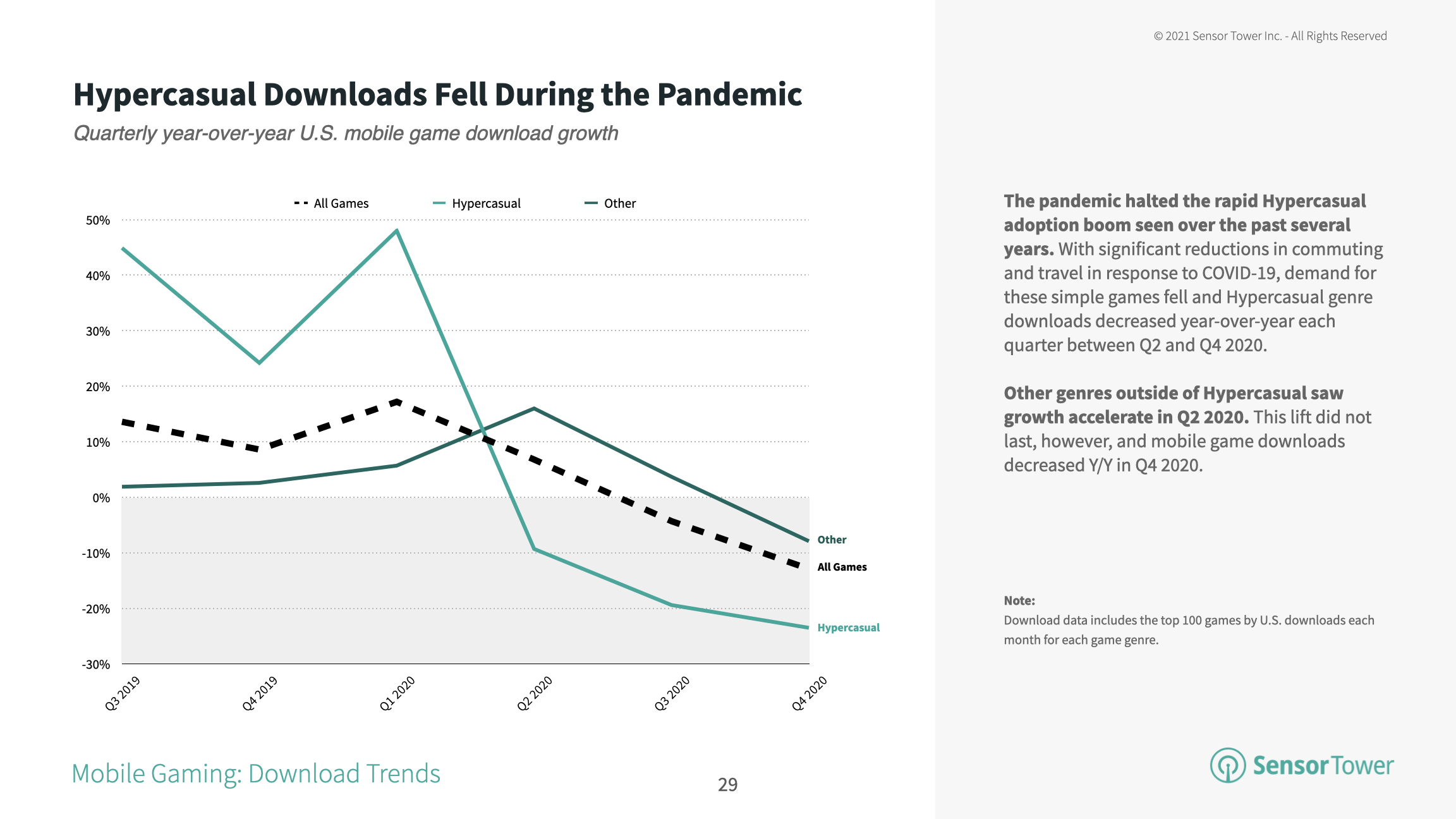 Hypercasual game installs declined as consumers no longer commuted to work due to COVID-19.