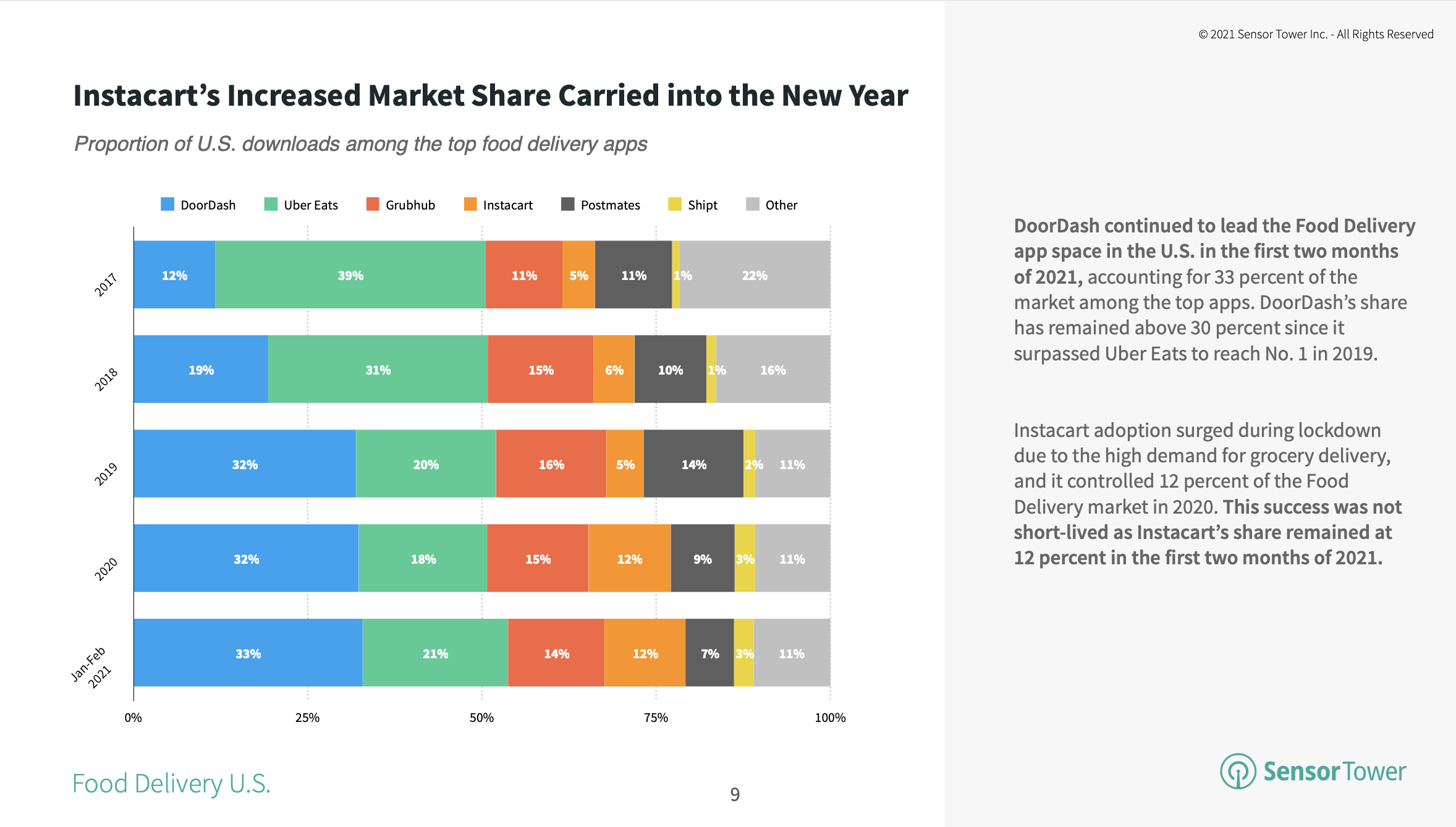 Instacart's 12% market share among leading food delivery apps continues through 2021.