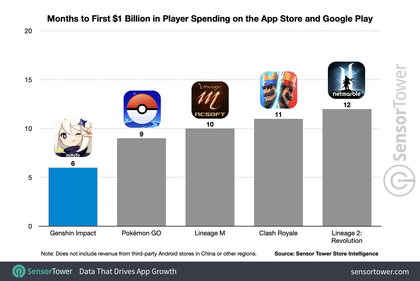 Months to first $1 Billion on the App Store and Google Play