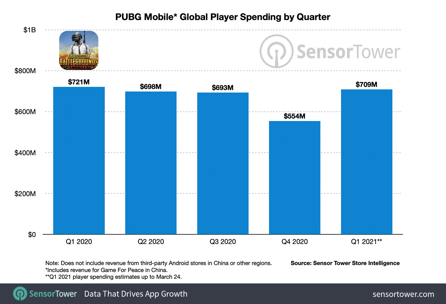PUBG Mobile * Global player spending by quarter