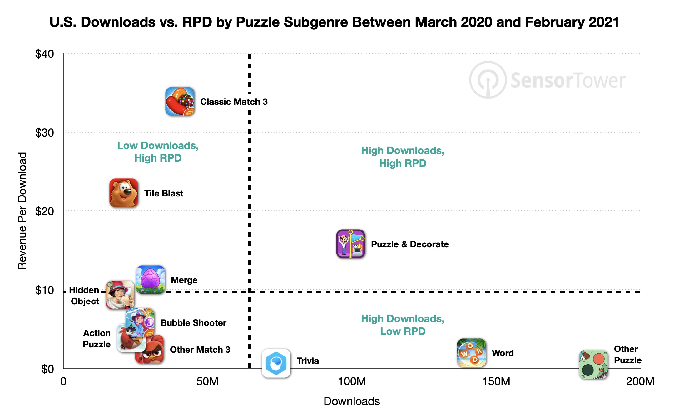 Downloads in US Vs. RPD by puzzle game subgenre between March 2020 and February 2021