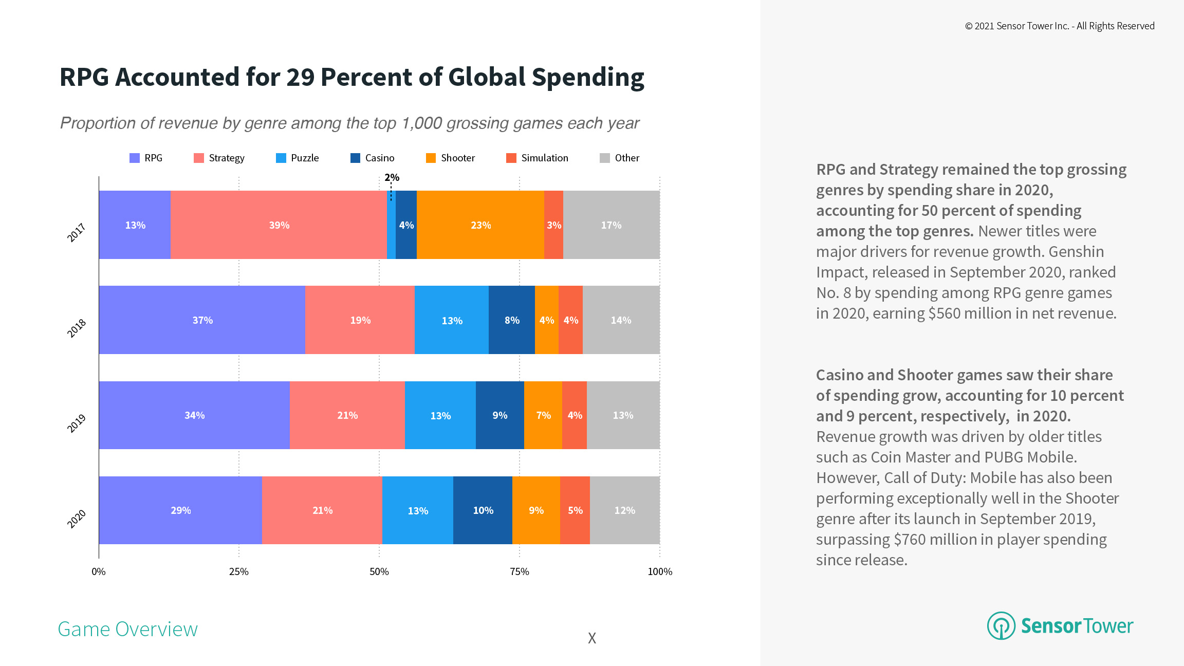RPGs Accounted for 29 Percent of Global Spending