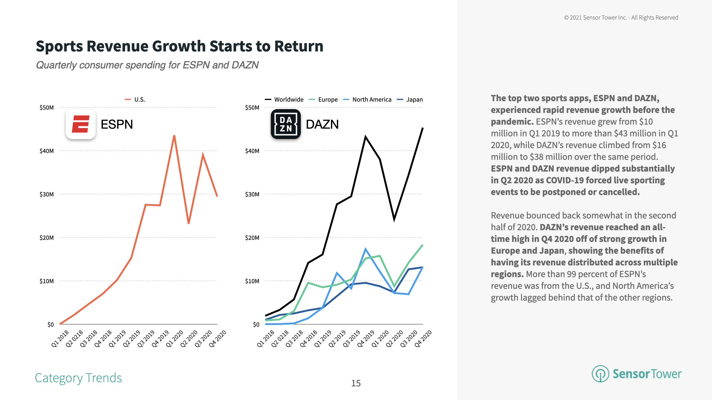The top sports app DAZN is experiencing a rebound thanks to growth in Europe and Japan.