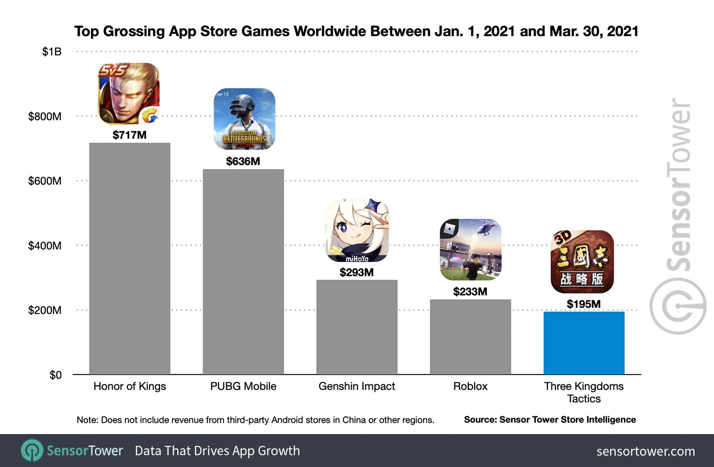 Top Grossing App Store Games Worldwide Between January 1 to March 30 2021
