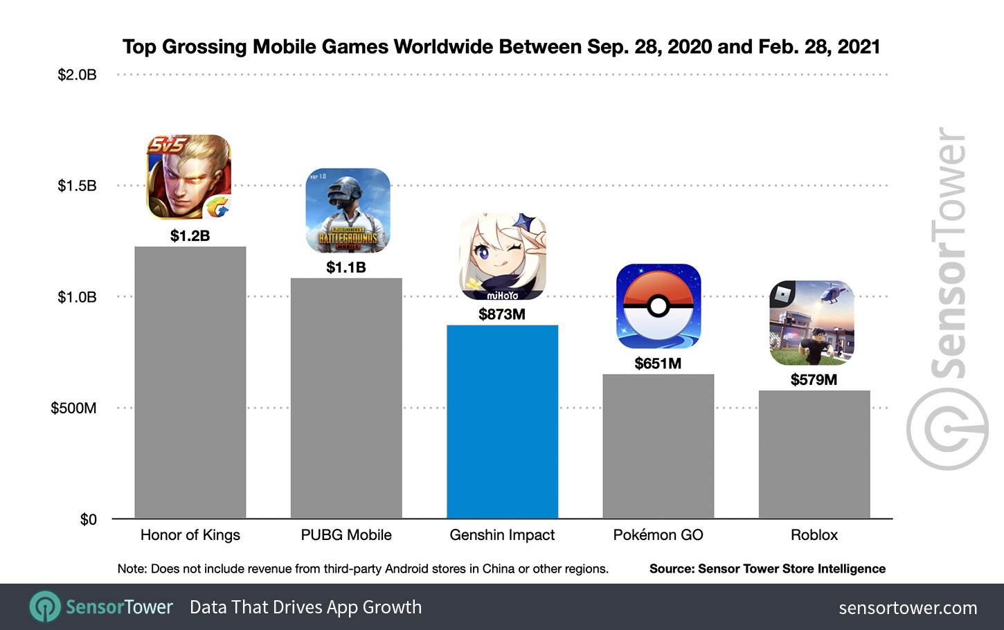 The highest grossing mobile games in the world between September 28, 2020 and February 28, 2021