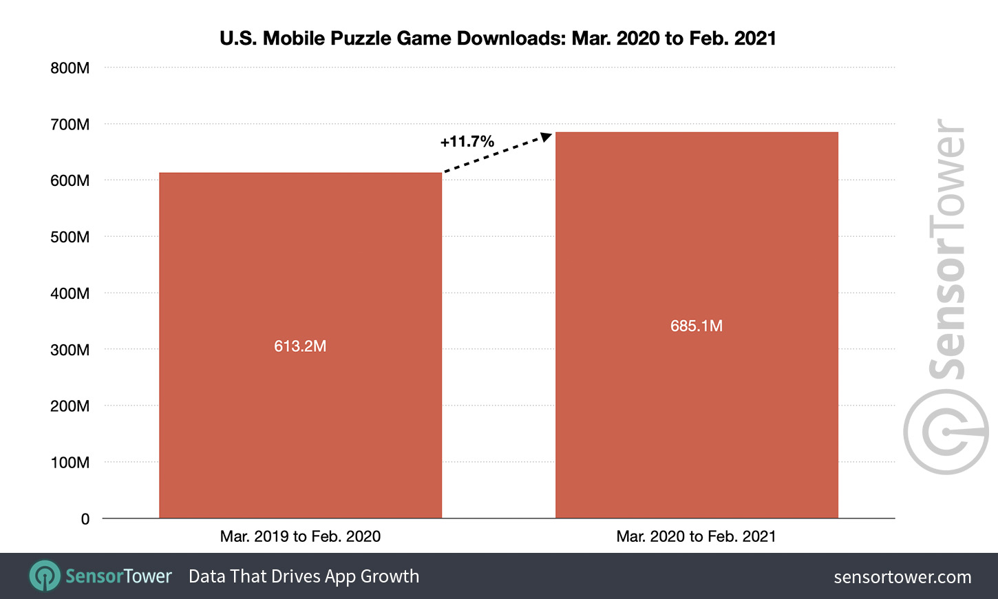Mobile puzzle game downloads in the United States: March 2020 to February 2021