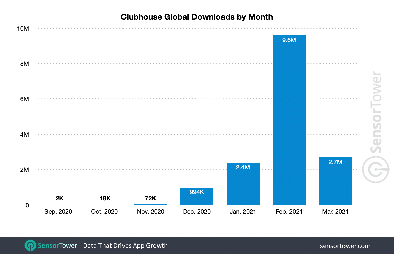 Clubhouse's monthly global installs starting in September 2020.
