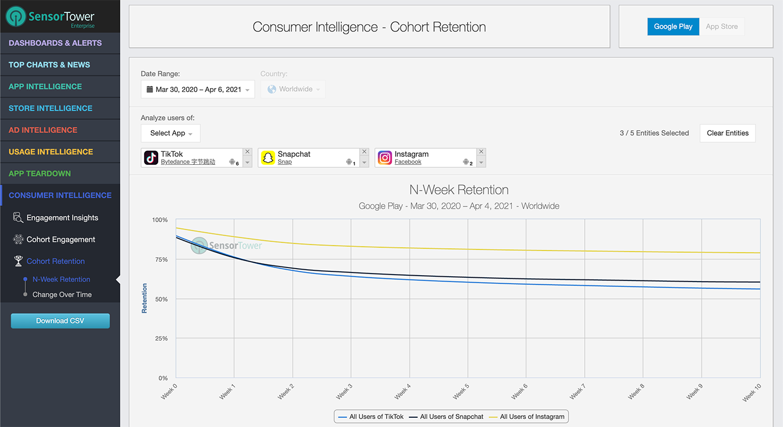 Sensor Tower Consumer Intelligence Retention