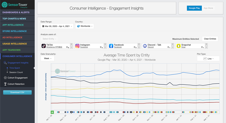 Sensor Tower Consumer Intelligence Time Spent
