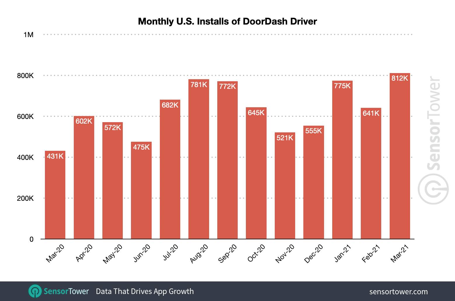 DoorDash Driver had its best month of installs in March 2021.