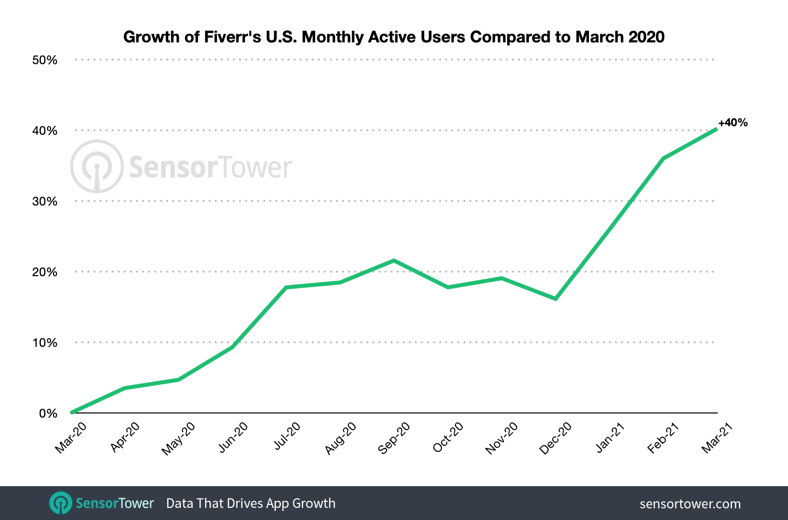 Monthly active Fiverr users, indexed to March 2020, show 40% year-over-year growth.