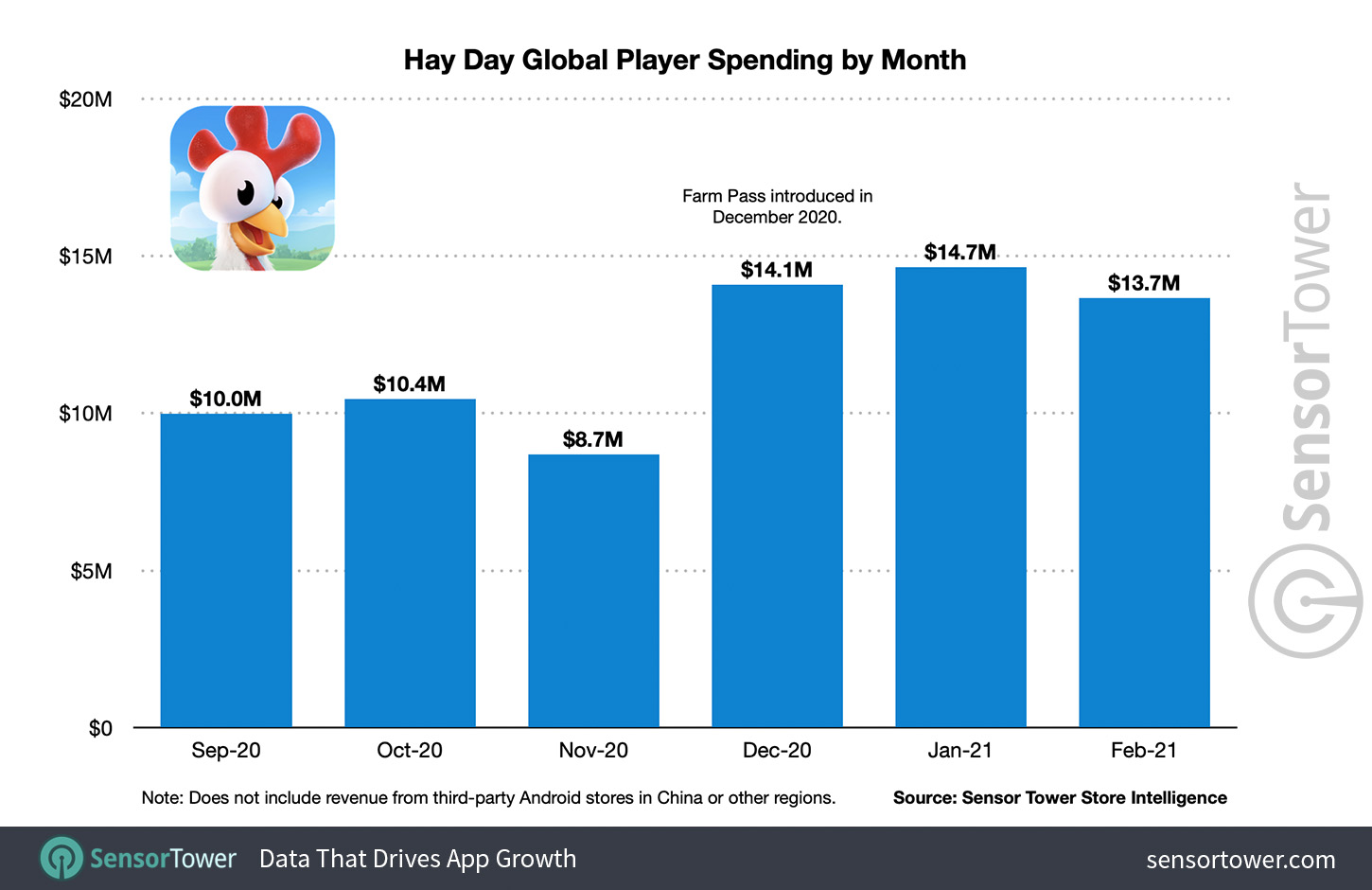 Hay Day Global Player Spending by Month