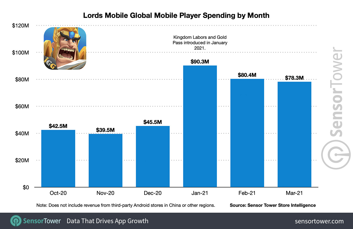 Lords Mobile Global Player Spending by Month