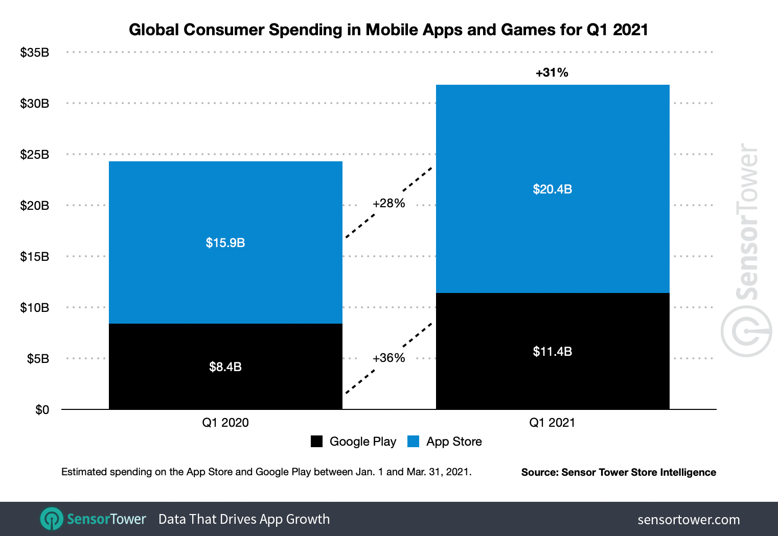 Global consumer spending on apps grew 31% year-on-year to $ 31.8 billion in 1Q21.