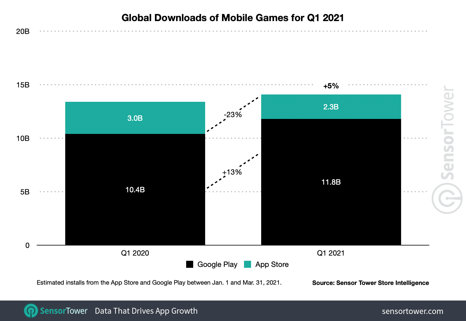 First mobile game installations increased 5% to reach 14.1 billion in 1Q21.