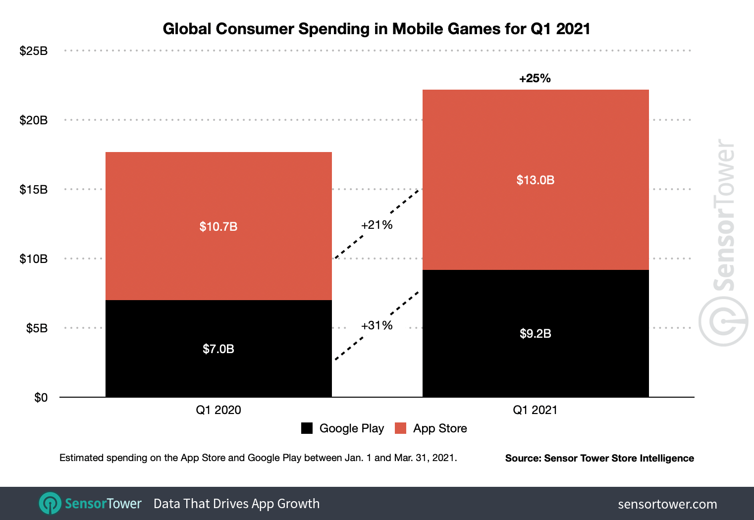 Global consumer spending on mobile games rose 25% to $ 22.2 billion in 1Q21.