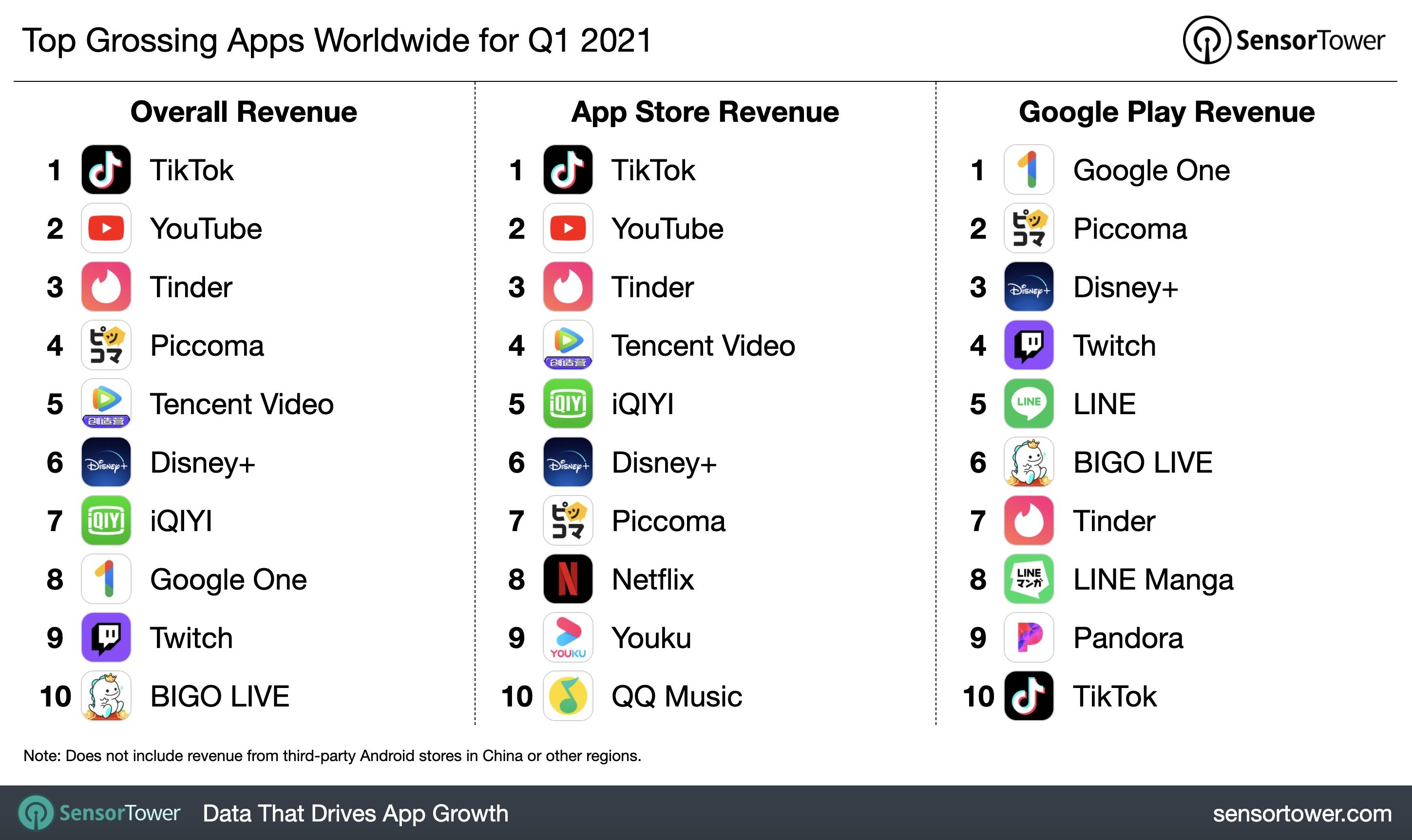 TikTok was the highest paying app of the two stores in 1Q21.