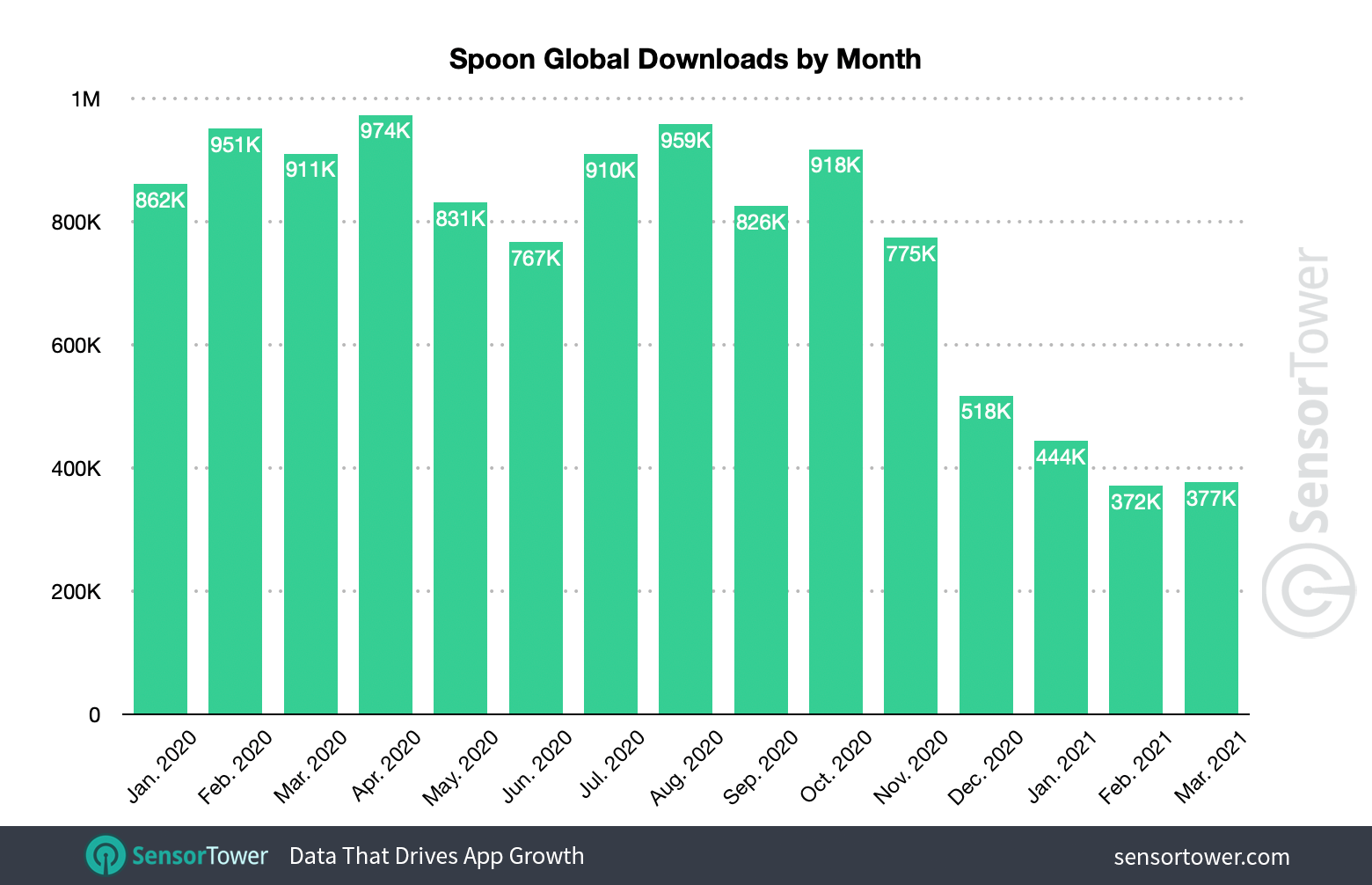 Spoon had its best month of installs in April 2020.