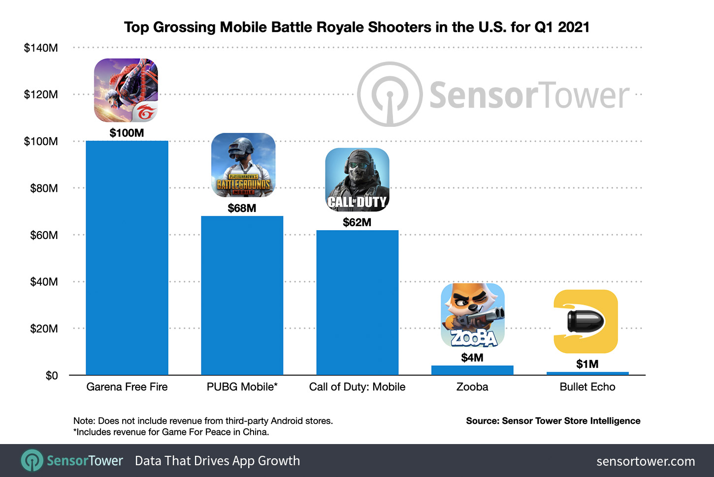 Top Shooters Mobile Battle Royale in the United States in Q1 2021