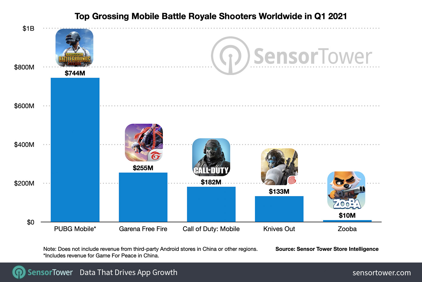 Top Grossing Mobile Battle Royale Shooters Worldwide in Q1 2021