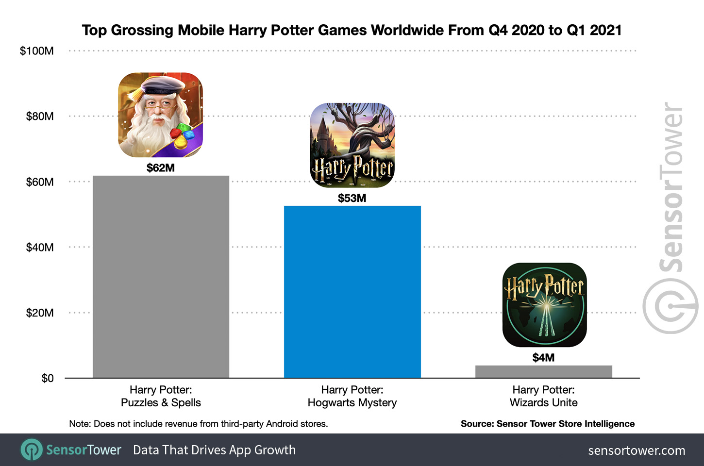 Top-grossing Harry Potter mobile games in the world from Q4 2020 to Q1 2021