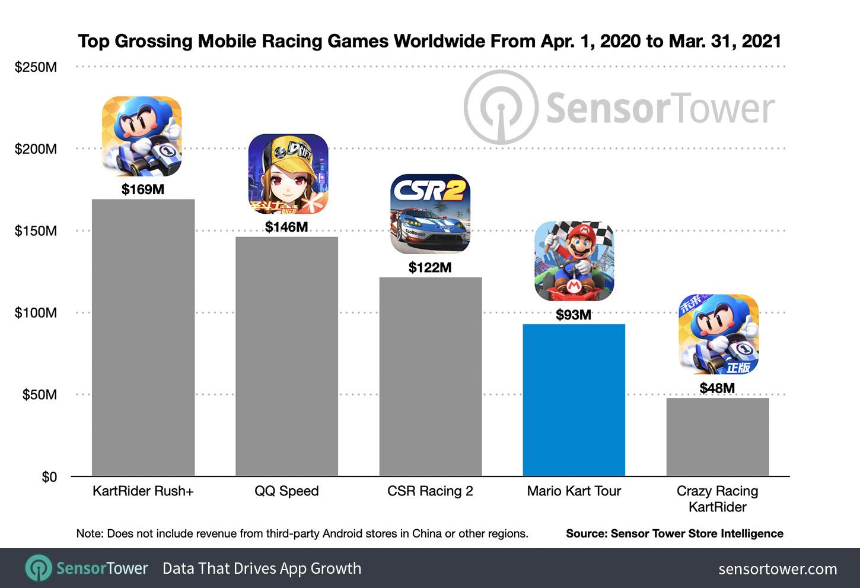 Самые прибыльные мобильные гоночные игры в США с 1 апреля 2020 г. по 31 марта 2021 г.