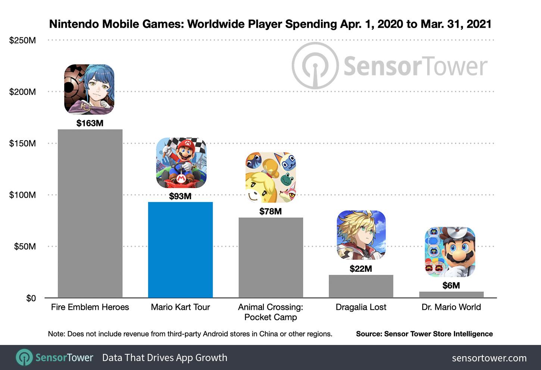Лучшие мобильные игры Nintendo по мировым расходам игроков с 1 апреля 2020 г. по 31 марта 2021 г.