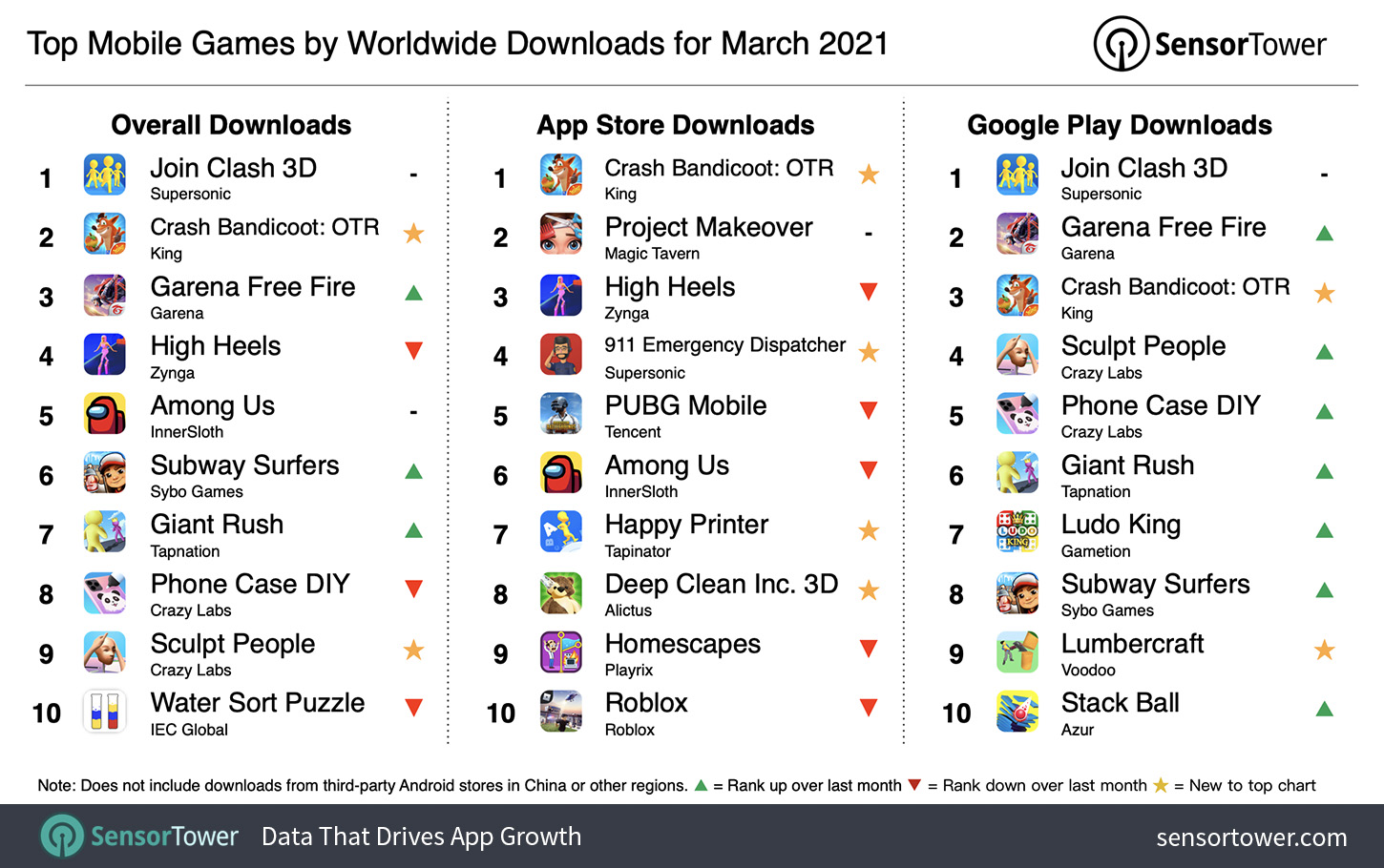 Top Mobile Games Worldwide for March 2021 by Downloads