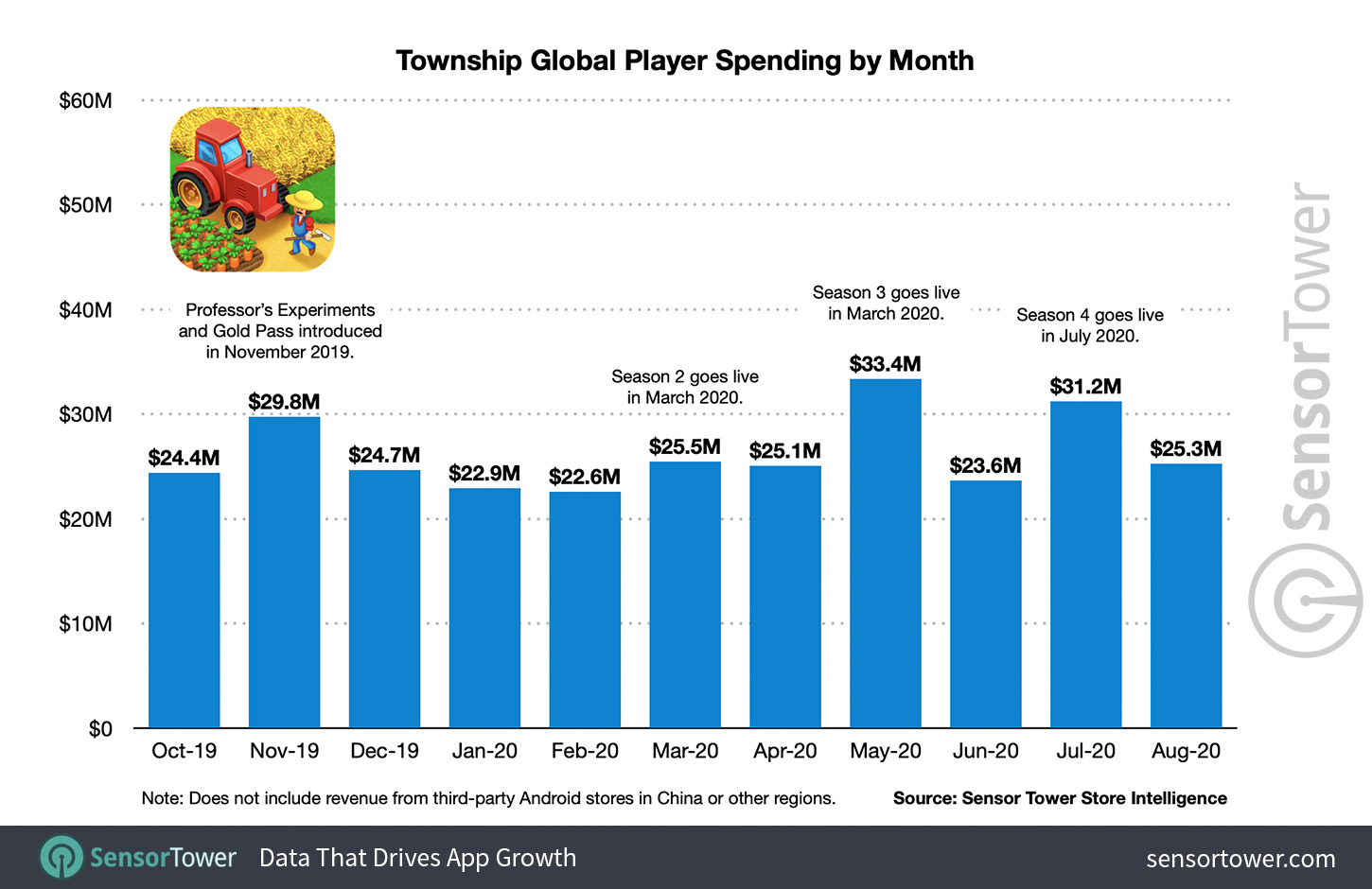 Township Global Player Spending by Month