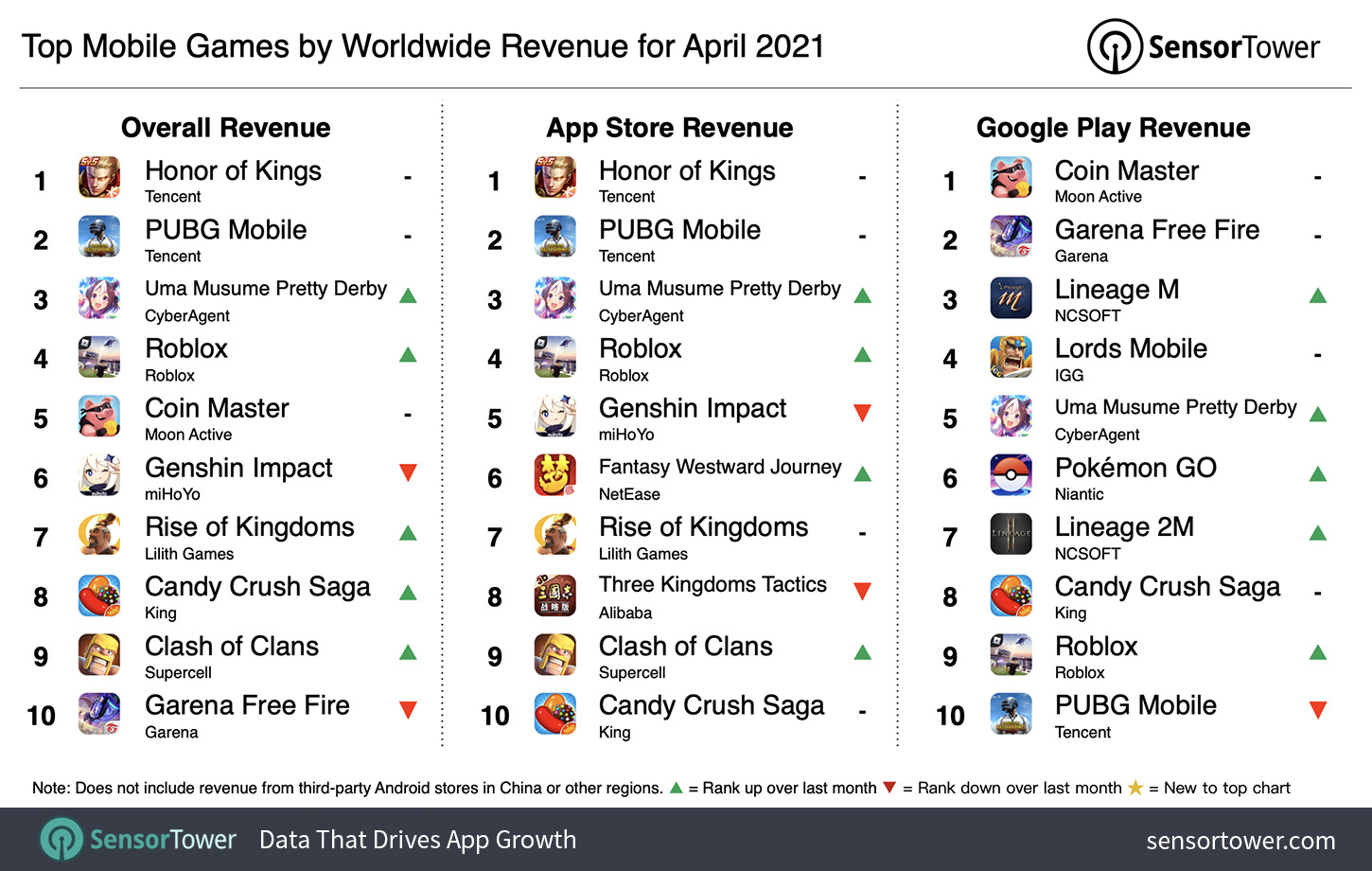 The highest grossing mobile games in the world for April 2021
