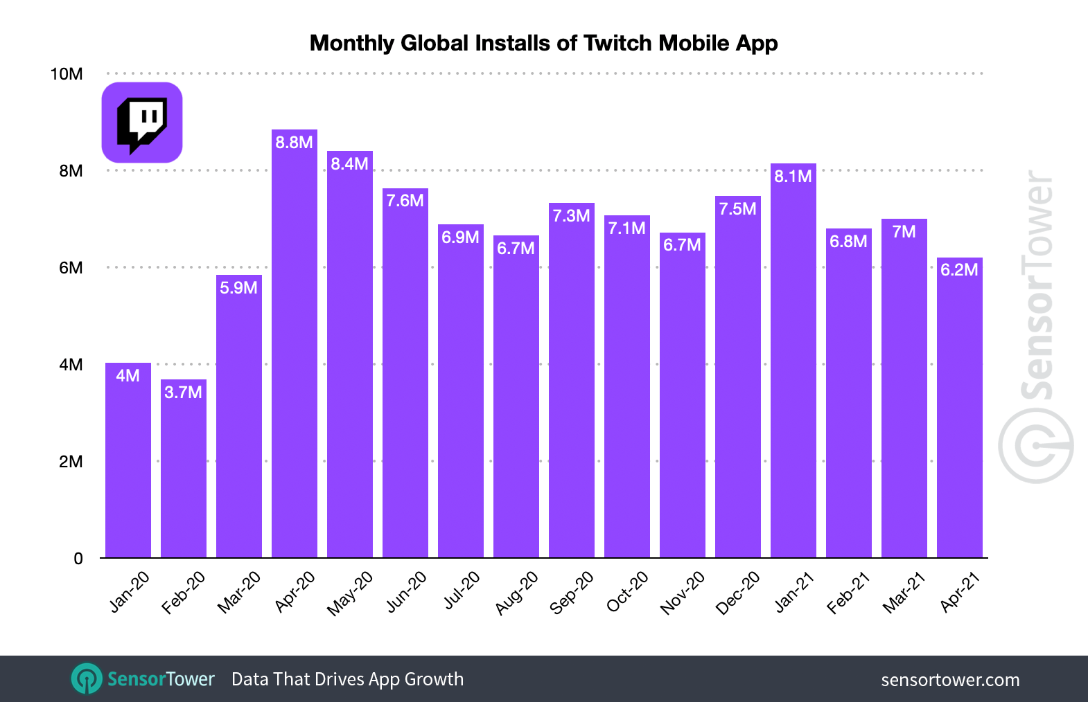 Twitch adoption has seen continued lift during the COVID-19 pandemic.