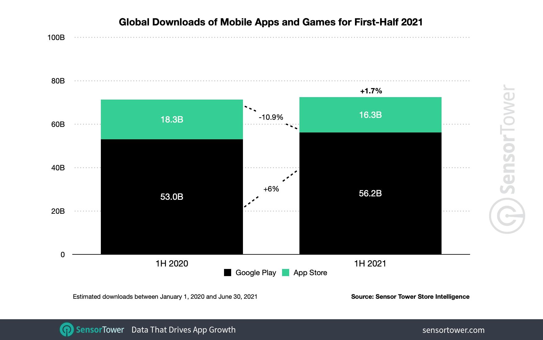 Загрузки мобильных приложений за первое полугодие 2021 года
