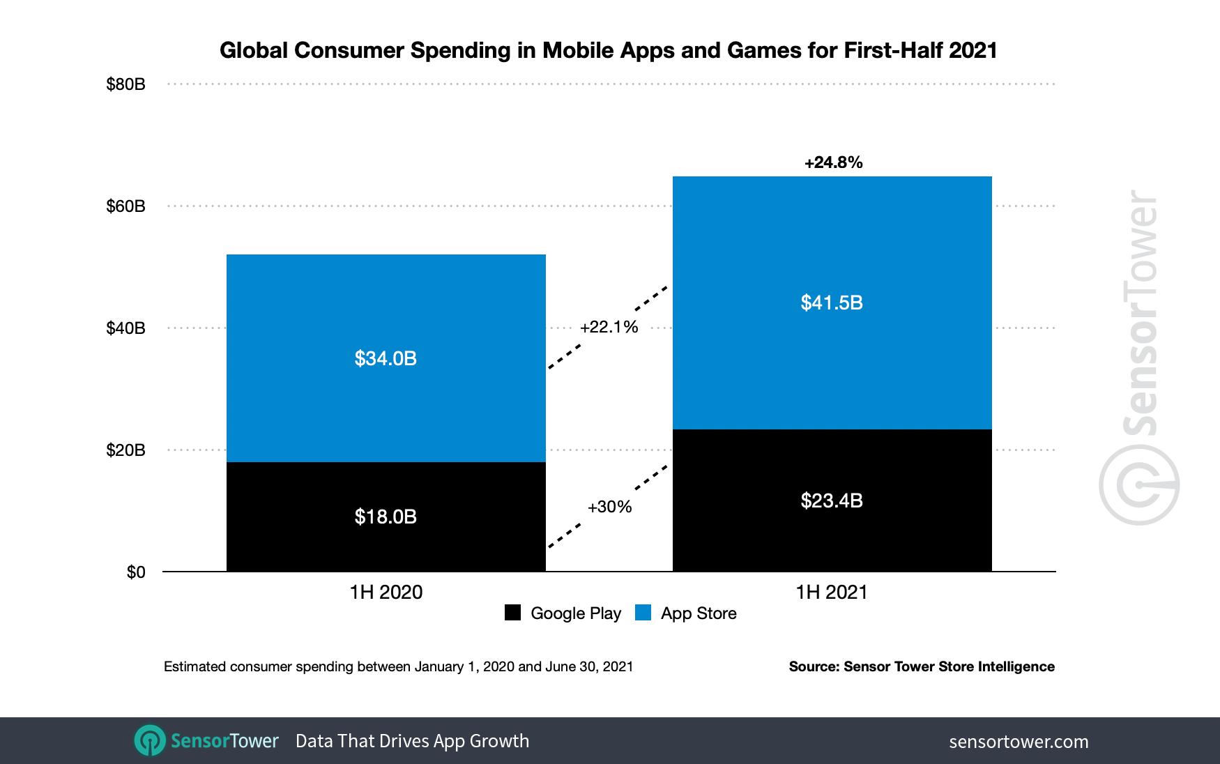 Выручка от мобильных приложений за первое полугодие 2021 г.