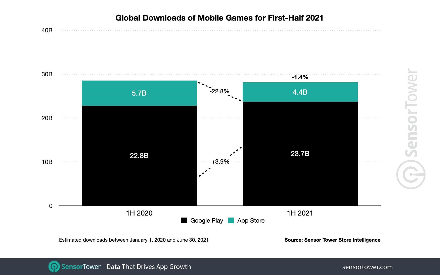Загрузки мобильных игр за первое полугодие 2021 года
