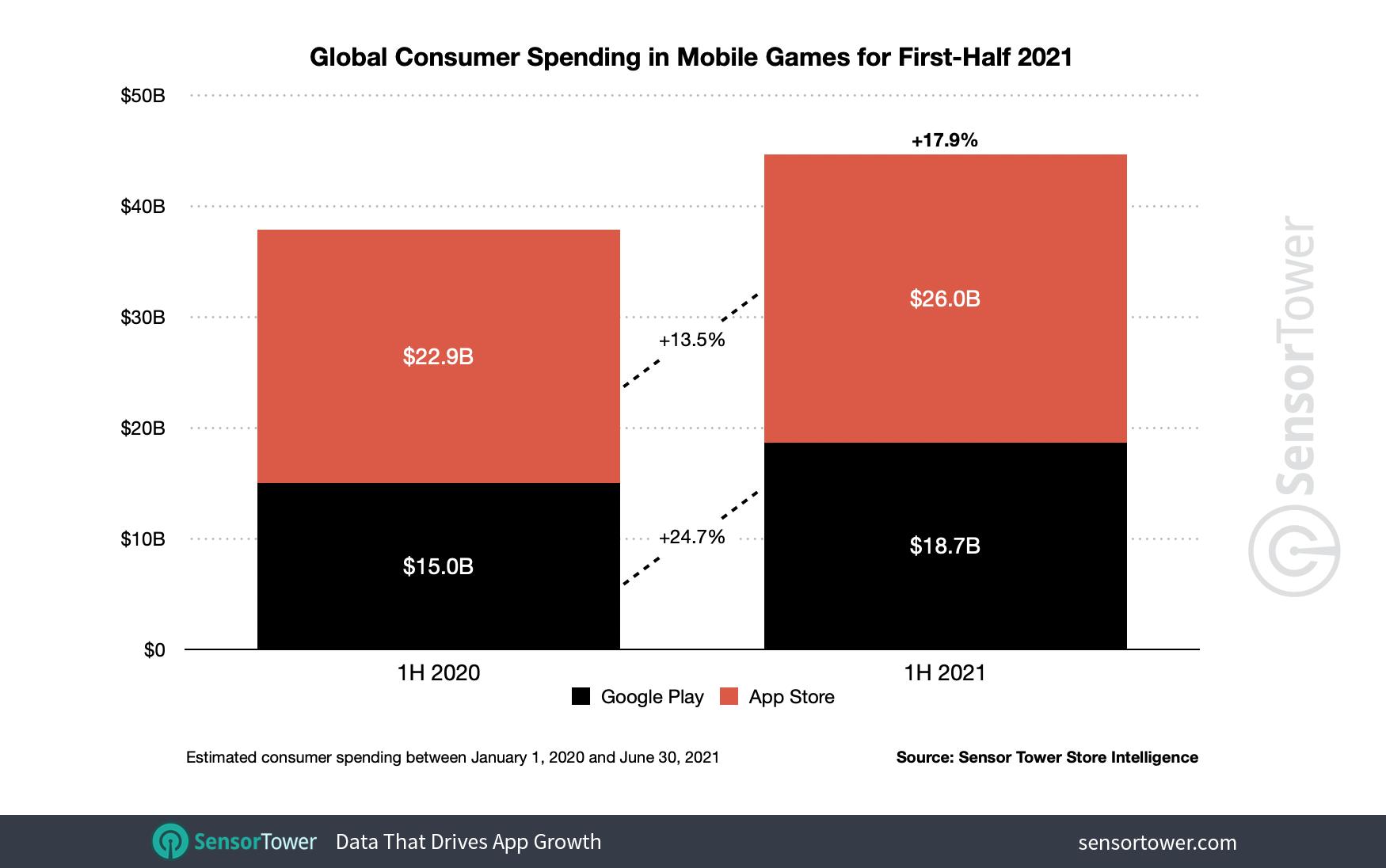1H 2021 Mobile Game Revenue