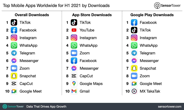Самые загружаемые приложения в мире за первое полугодие 2021 года