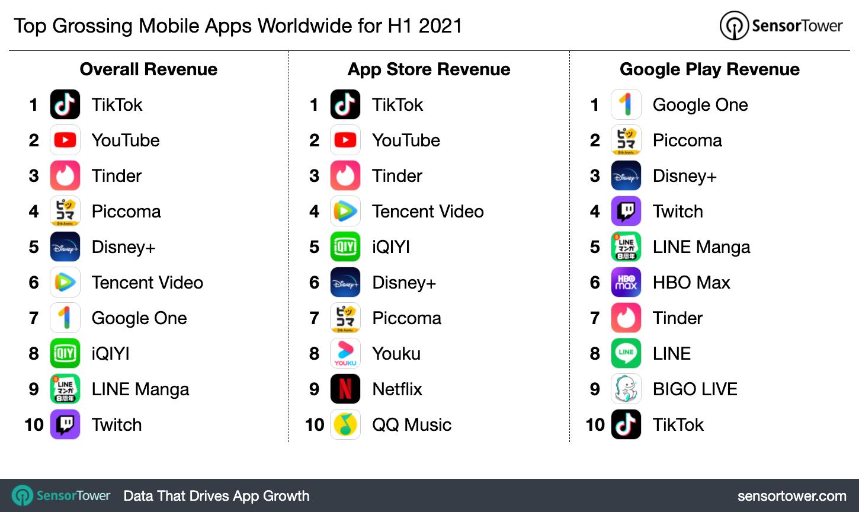 Самые прибыльные приложения в мире за первое полугодие 2021 года