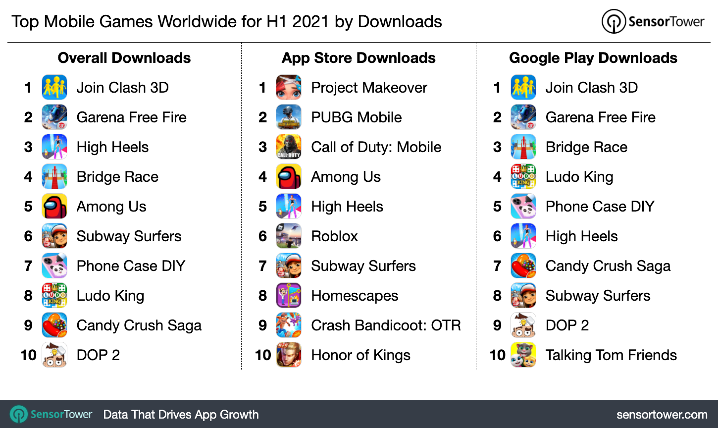 1H 2021 Most Downloaded Games Worldwide
