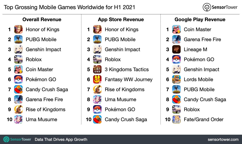 Самые прибыльные игры в мире за первое полугодие 2021 года