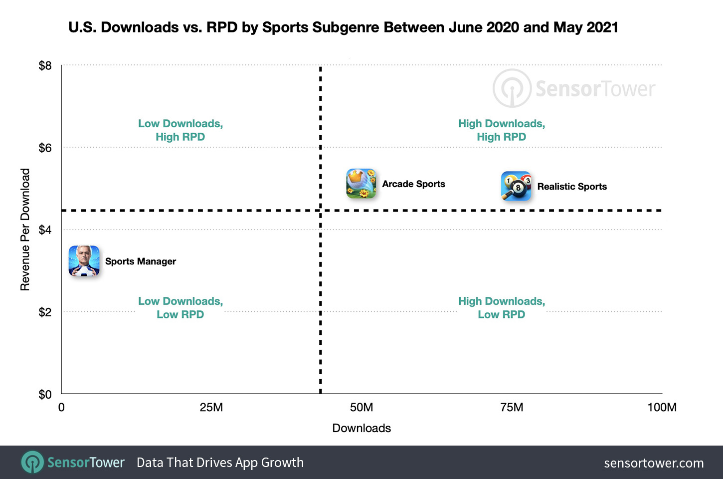 US downloads vs.  RPD by sports game sub-genre between June 1, 2020 and May 31, 2021