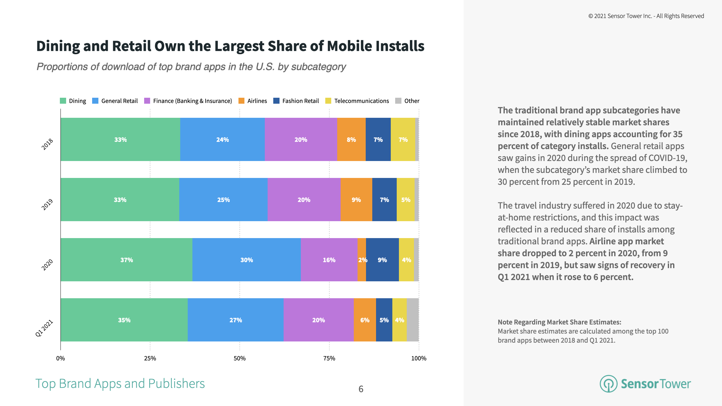 Traditional brands in the dining and retail spaces collectively represent the majority share of mobile installs