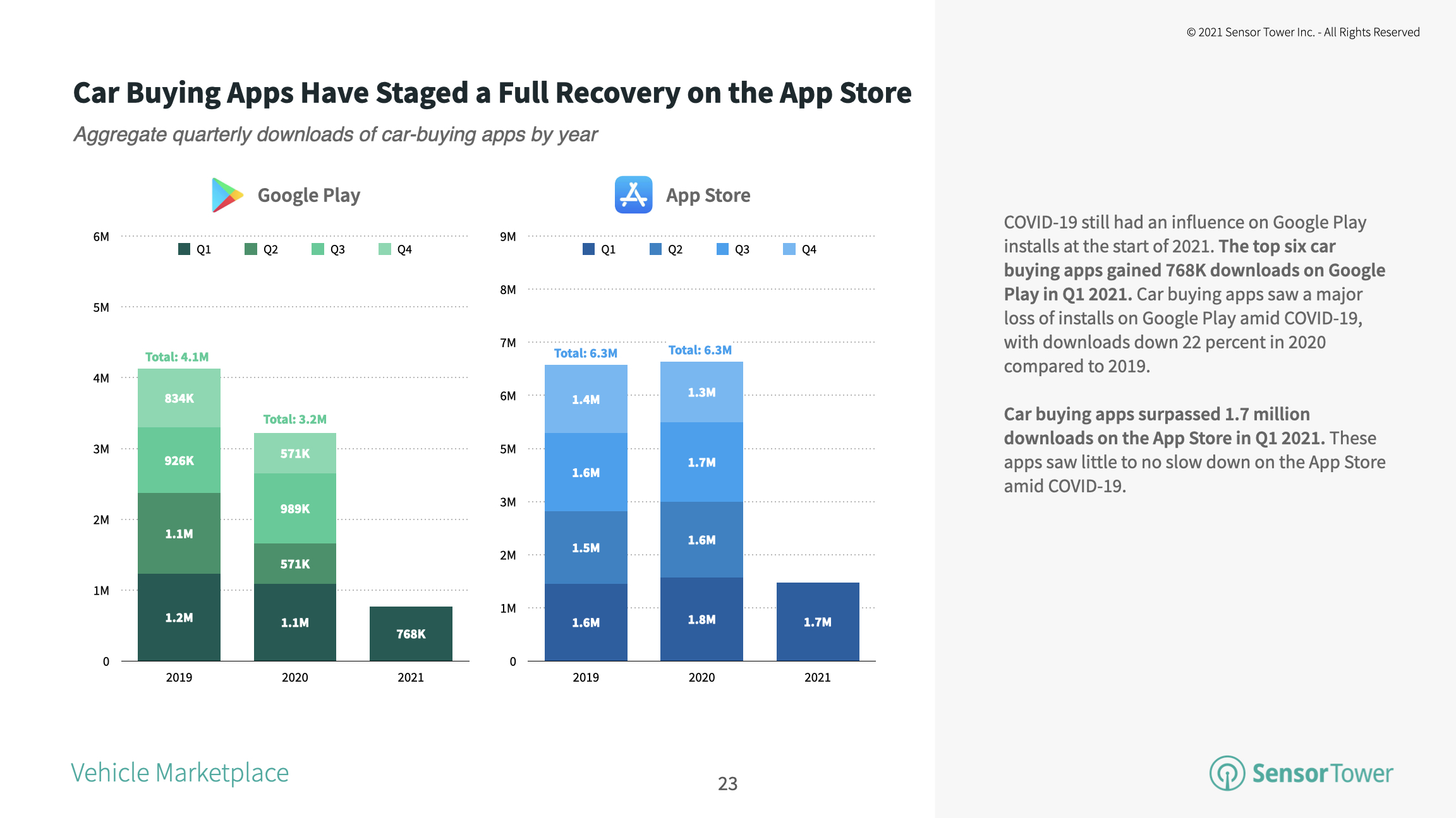Car-buying apps saw a full recovery in 1Q21 when compared to 1Q19.