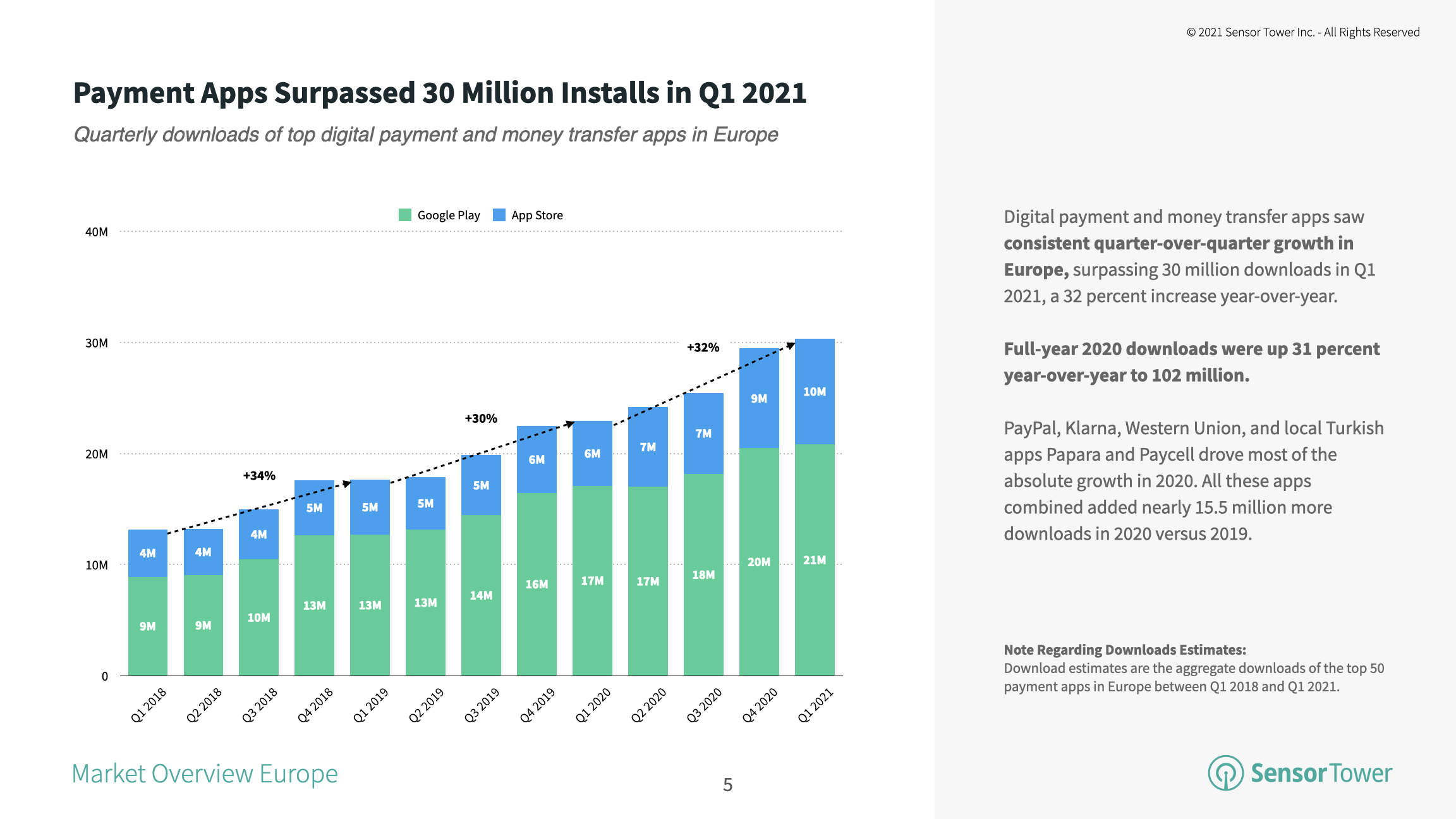 Major payment applications in Europe grew 32% year-on-year to over 30 million in 1Q21.