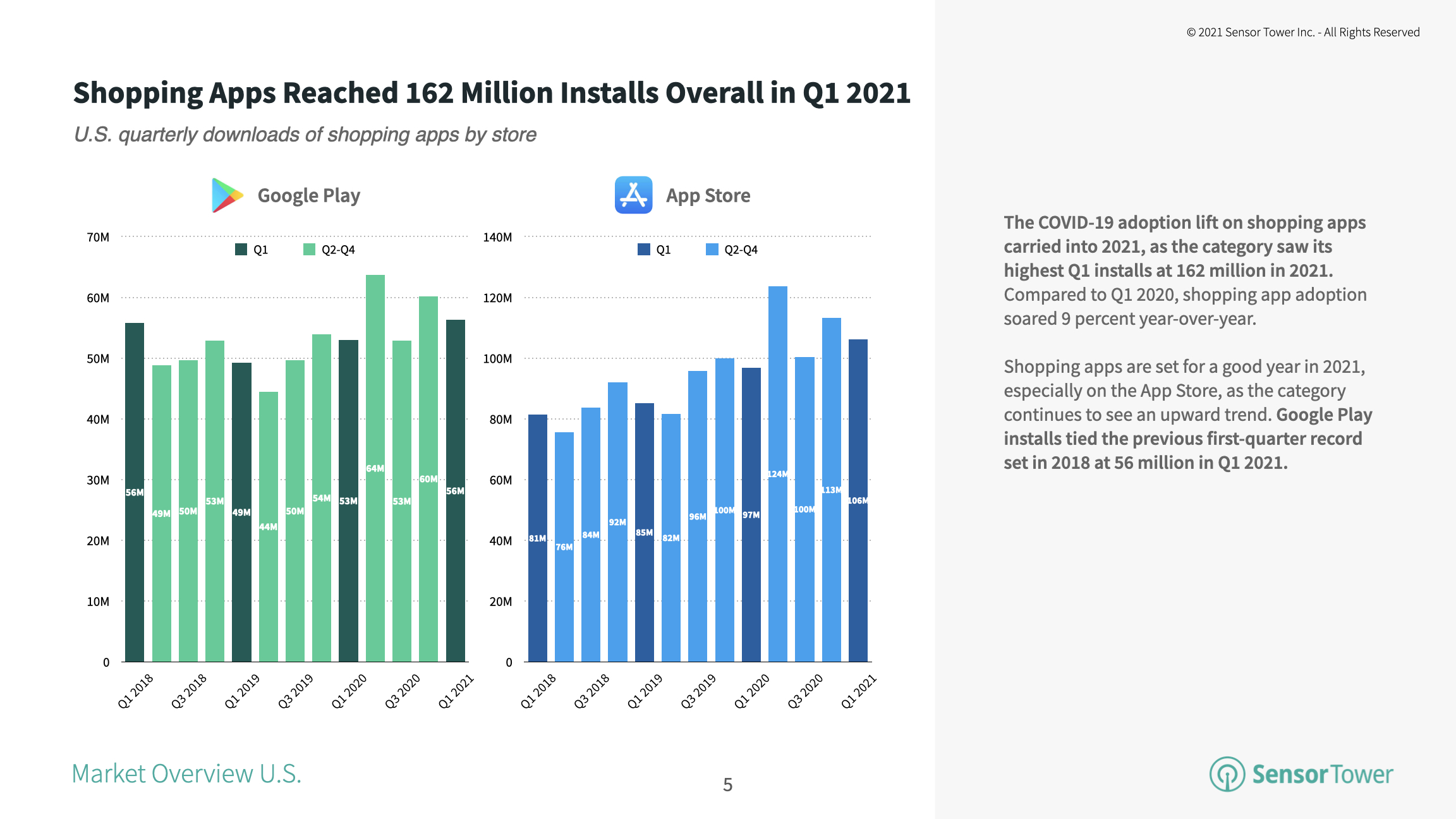 Marketplace apps accounted for 33 percent market share of installs among the top 100 U.S. shopping apps in 1Q21.