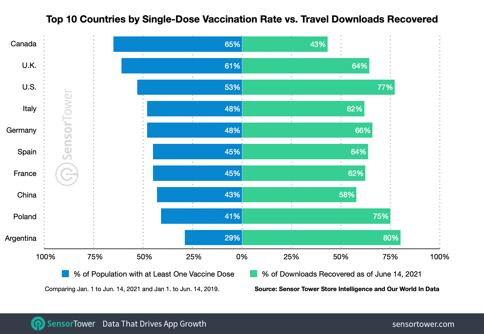 COVID-19 vaccination rates do not necessarily match the resurgence of travel app installations in every country.