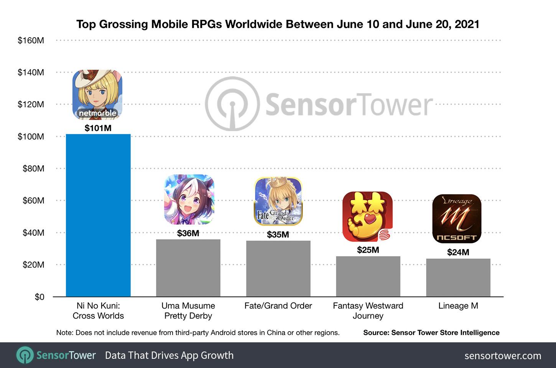 Top Grossing Mobile RPGs Worldwide Between June 10 and June 20, 2021