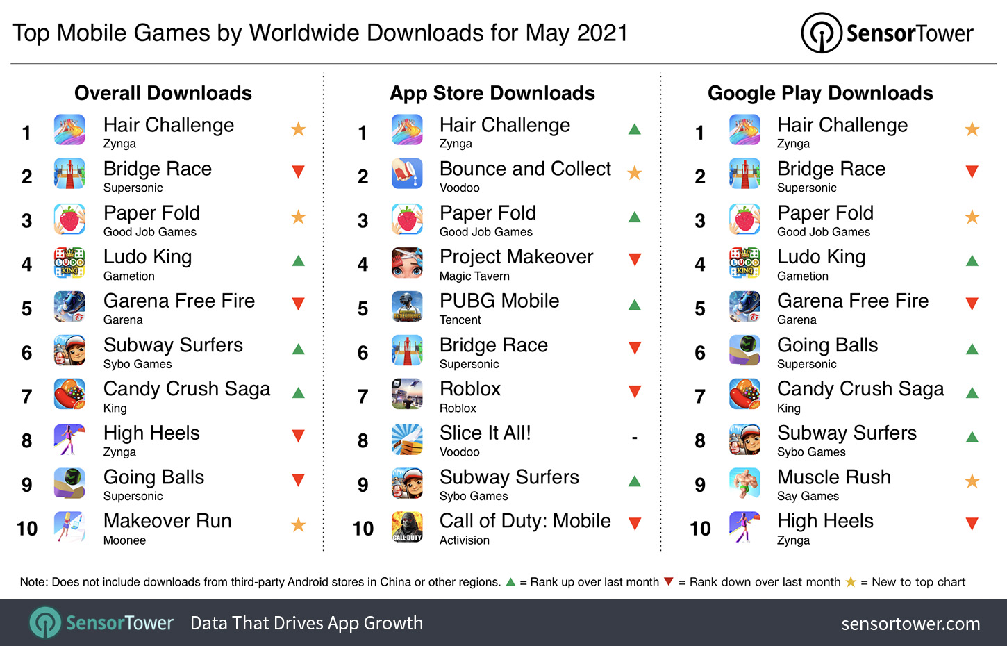 Top Mobile Games Worldwide for May 2021 by Downloads