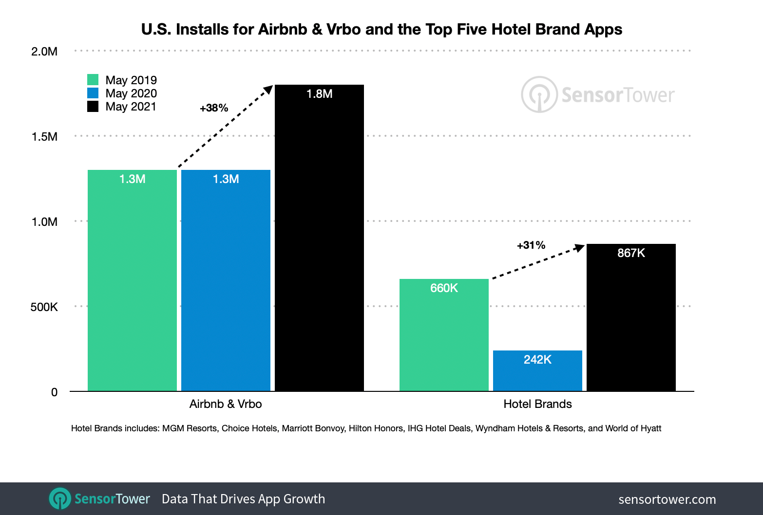 Travel App Installs Doubled Year-Over-Year in May