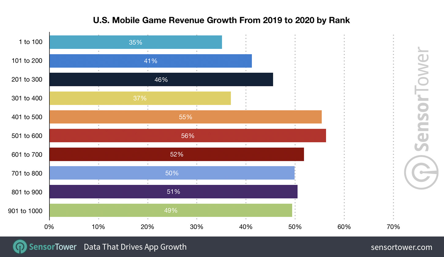 U.S. Mobile Game Revenue Growth from 2019 to 2020 by Rank