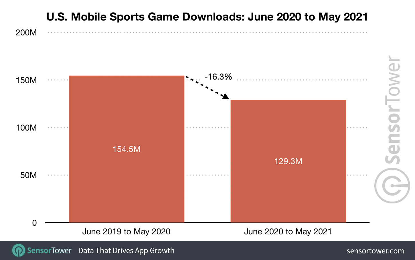 US mobile sports game downloads: June 1, 2020 and May 31, 2021